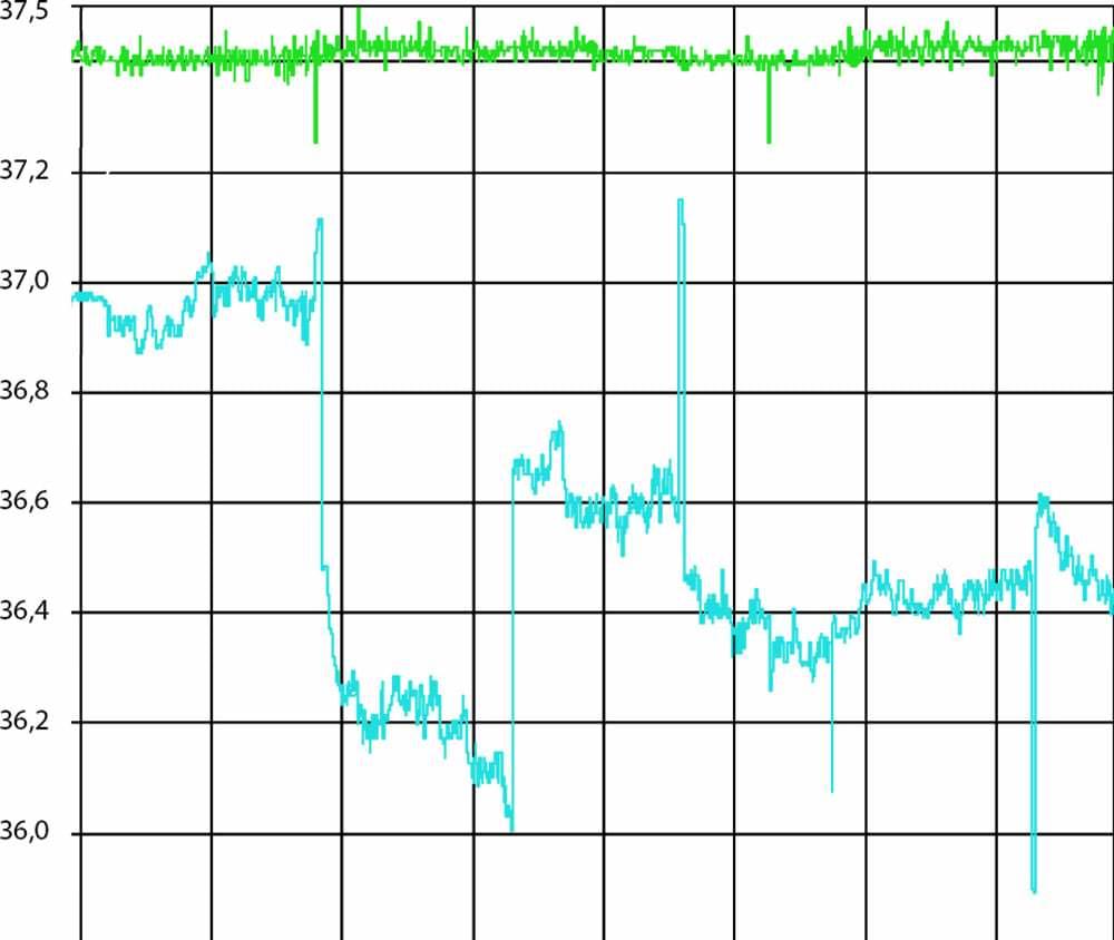 Рис.2 Пример эффективности работы ИРМ 35/10/10 в сети 35 кВ